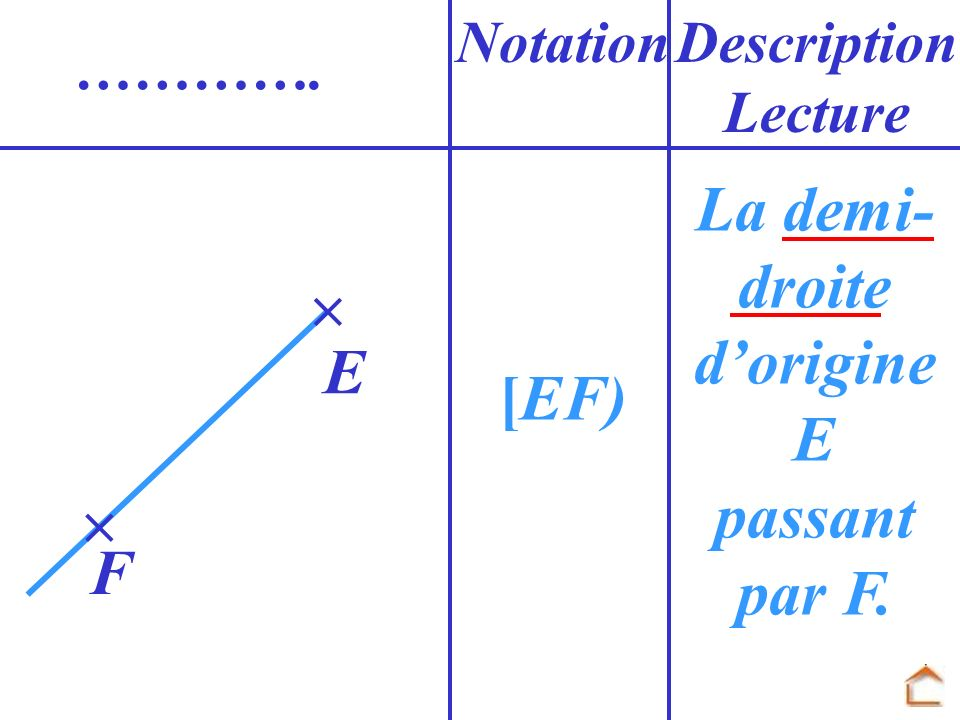 [EF) NotationDescription Lecture …………. F E La demi- droite dorigine E passant par F.
