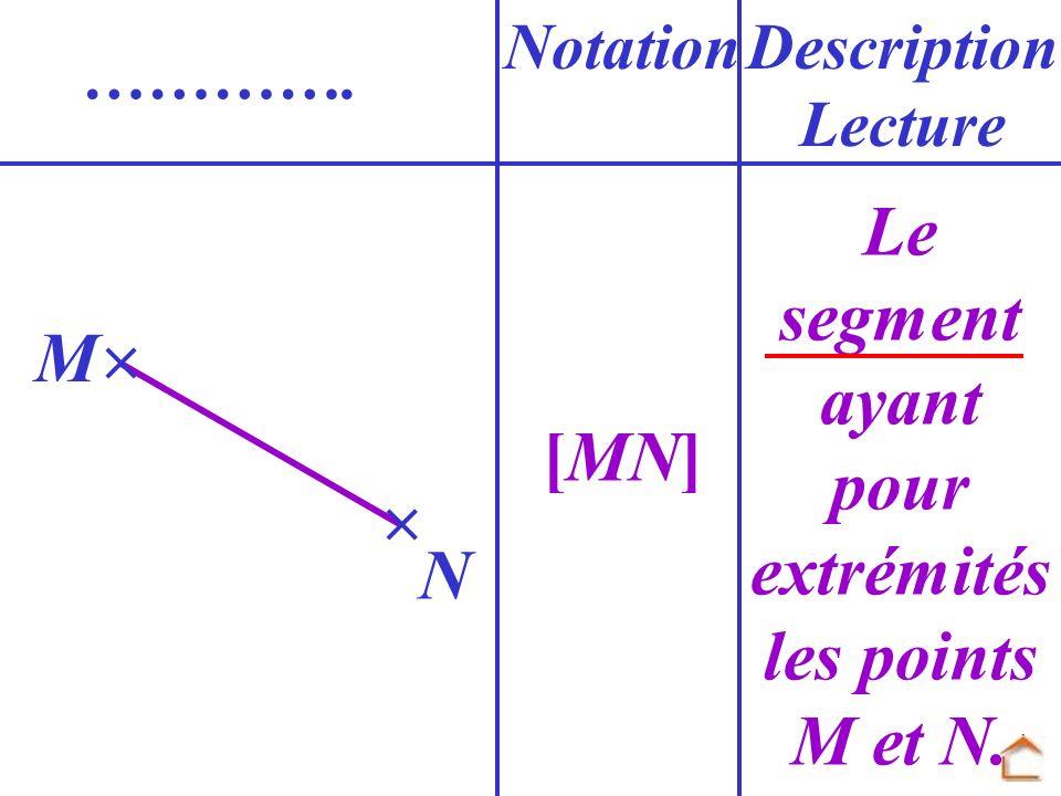 [MN] NotationDescription Lecture …………. N M Le segment ayant pour extrémités les points M et N.