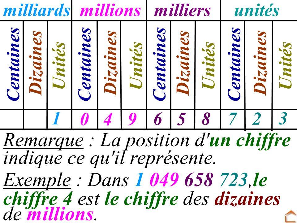 Remarque : La position d'un chiffre Exemple : Dans 1 049 658 723,le de millions. milliardsmillionsmilliersunités Centaines Dizaines Unités 0 67 45 2 1