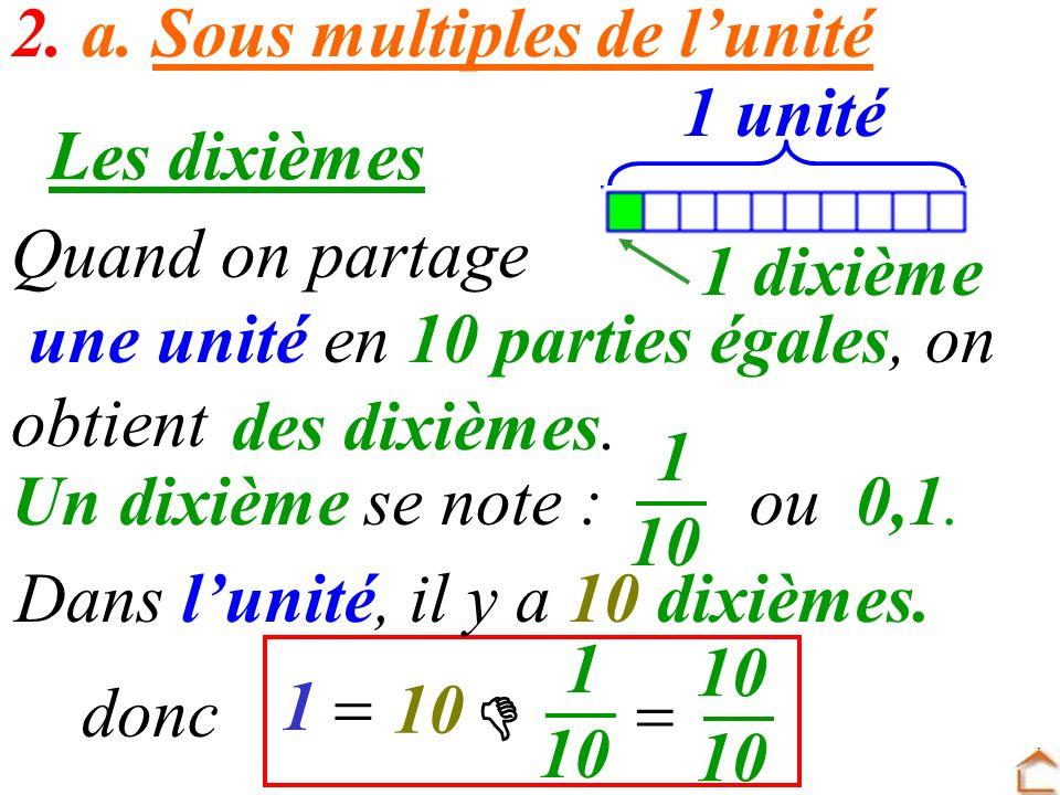 2. a. Sous multiples de lunité Les dixièmes Quand on partage une unité en 10 parties égales, on obtient 1 dixième 1 unité des dixièmes. 0,1.Un dixième