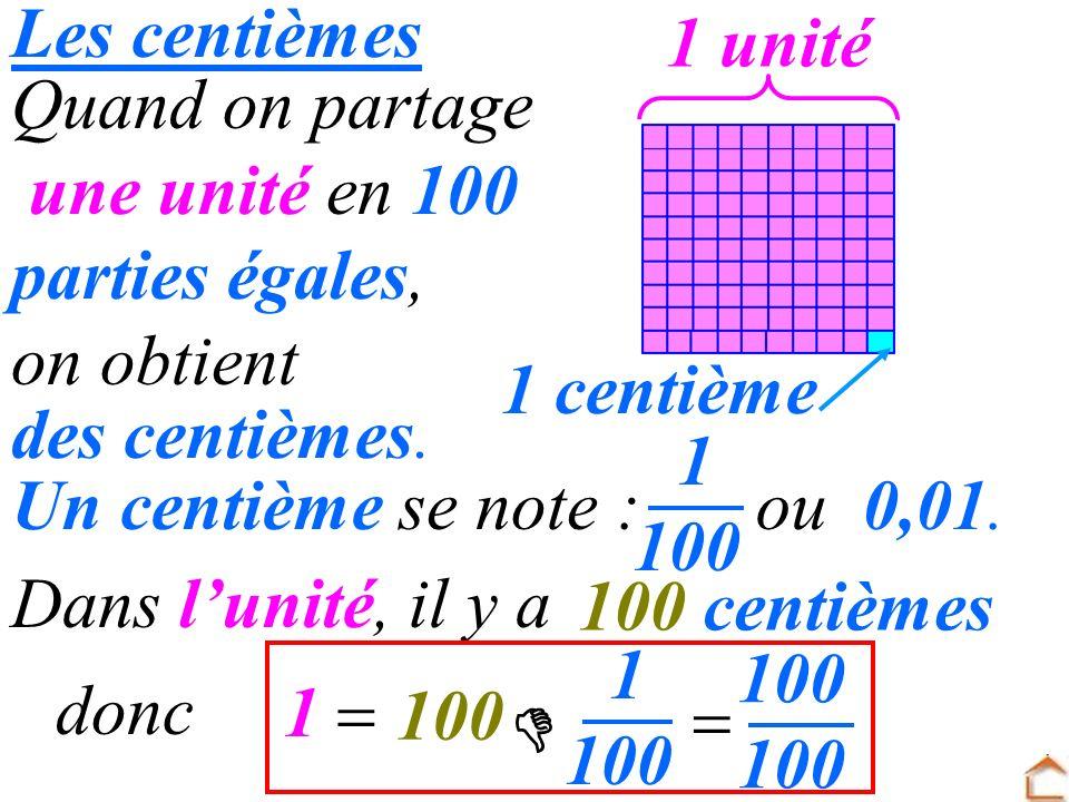 Les centièmes Quand on partage une unité en 100 parties égales, on obtient Dans lunité, il y a 1 centième 1 unité des centièmes. 0,01.Un centième se n