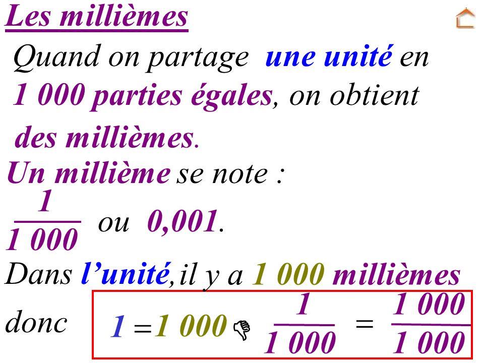 Les millièmes Quand on partage une unité en 1 000 parties égales, on obtient Dans lunité, des millièmes. 0,001. Un millième se note : 1 1 1 000 ou 1 0