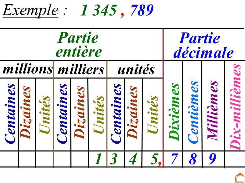 Centièmes Dixièmes Millièmes Dix-millièmes Exemple : 1 345, 789 millions milliersunités Centaines Dizaines Unités Partie 1345,5,789 entière décimale