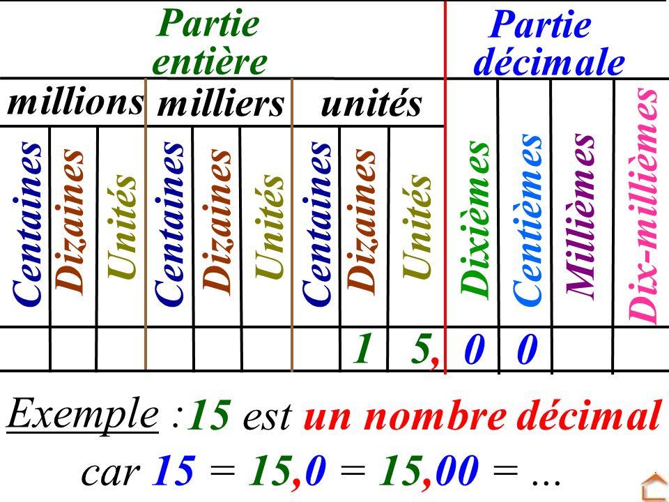 Centièmes Dixièmes Millièmes Dix-millièmes millions milliersunités Centaines Dizaines Unités Partie 15 entière décimale 00, car 15 = 15,0 = 15,00 =...