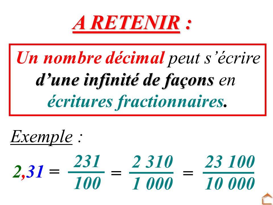 Un nombre décimal peut sécrire dune infinité de façons en écritures fractionnaires. A RETENIR : Exemple : = = 2,31 = 231 100 2 310 1 000 23 100 10 000
