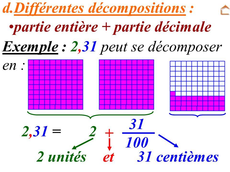 d.Différentes décompositions : Exemple : 2,31 peut se décomposer en : 2,31 = 31 100 2 + 2 unitéset31 centièmes partie entière + partie décimale