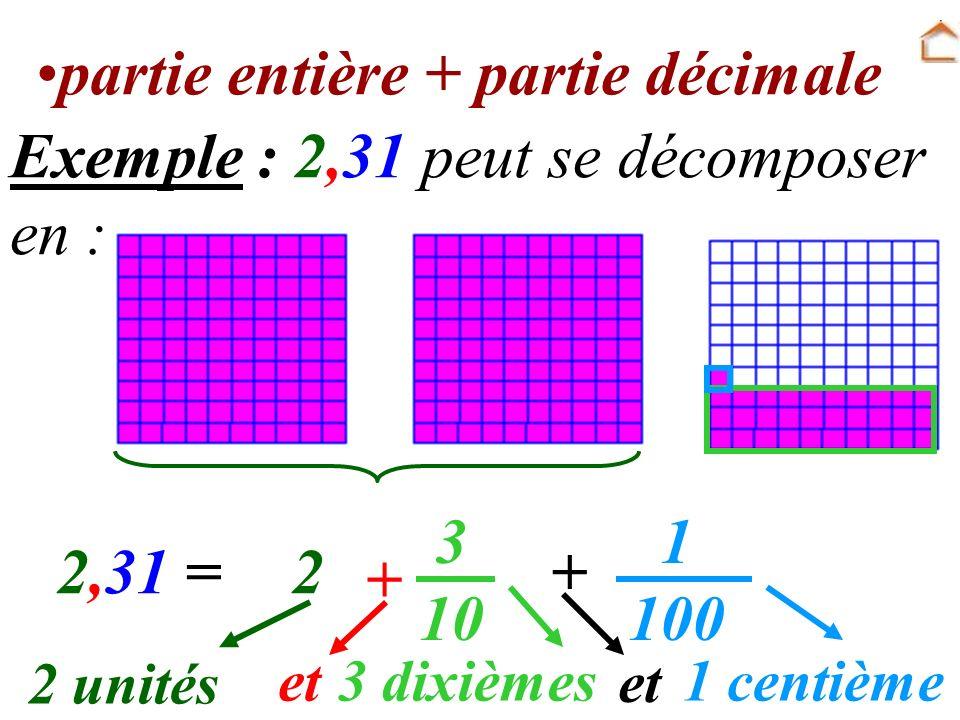 2,31 = 3 10 2 + 2 unités et3 dixièmes 1 100 1 centième et + Exemple : 2,31 peut se décomposer en : partie entière + partie décimale