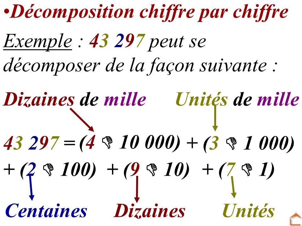 + (7 1) 43 297 = (4 10 000) + (3 1 000) + (2 100)+ (9 10) Dizaines de mille Dizaines Unités de mille CentainesUnités Décomposition chiffre par chiffre
