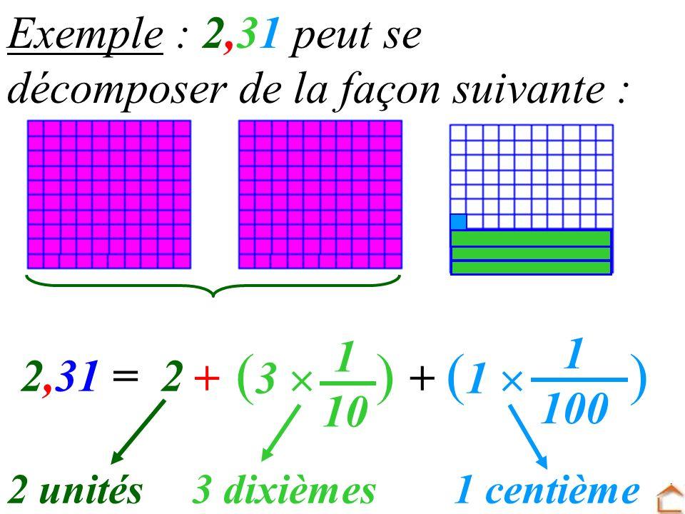 2 Exemple : 2,31 peut se décomposer de la façon suivante : 2,31 = 1 10 + 3 dixièmes 1 100 1 centième + ( 3 )( 1 ) 2 unités