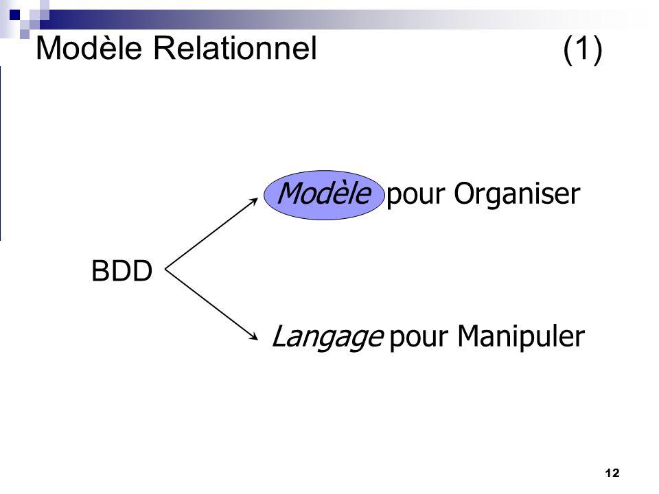 12 Modèle Relationnel(1) BDD Langage pour Manipuler Modèle pour Organiser Yves: But des BDD : gerer des informations. Deux questions : comment les sto