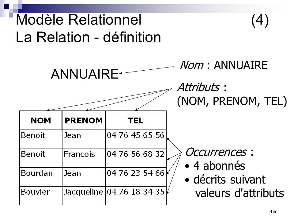15 Modèle Relationnel(4) La Relation - définition ANNUAIRE Nom : ANNUAIRE Attributs : (NOM, PRENOM, TEL) Occurrences : 4 abonnés décrits suivant valeurs d attributs yves comment se définit une relation .