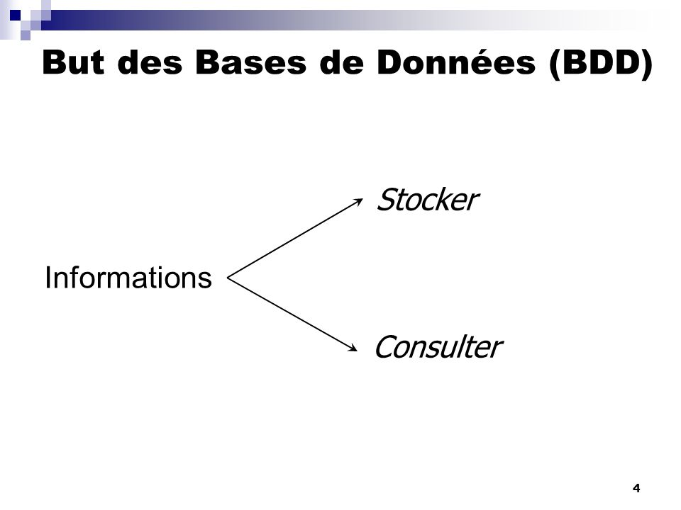 4 Informations Consulter Stocker But des Bases de Données (BDD) Yves: But des BDD double collectionner des informations. Pb comment ? (fin des TDs) Et