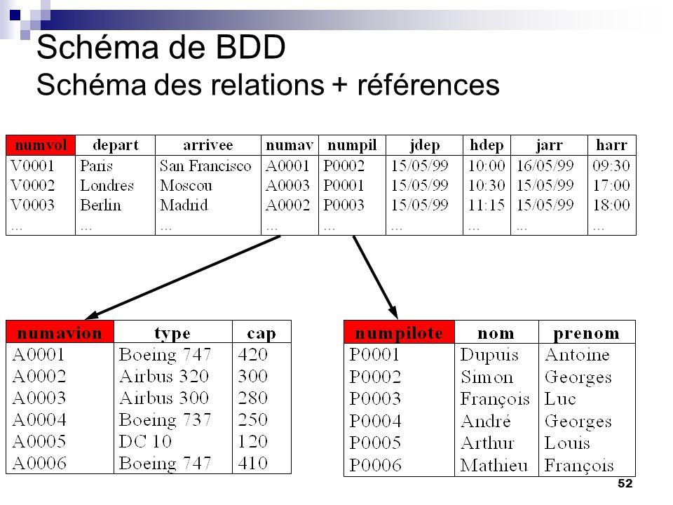 52 Schéma de BDD Schéma des relations + références odette auzende: Pour completer votre BDD : - surligner les clés -tracer les références entre table : elles se font entre attributs qui ont meme valeurs -aucune relation ne doit reste isolée.