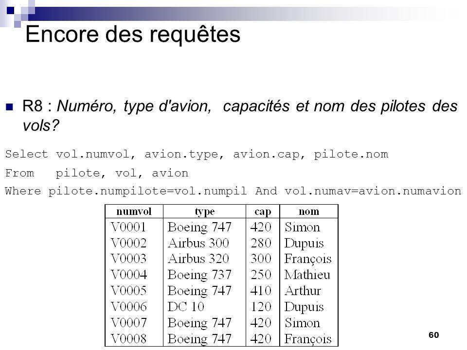 60 Encore des requêtes R8 : Numéro, type d'avion, capacités et nom des pilotes des vols? Select vol.numvol, avion.type, avion.cap, pilote.nom From pil