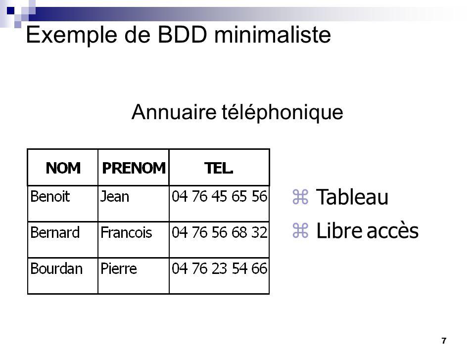 7 Exemple de BDD minimaliste Annuaire téléphonique Tableau Libre accès yves: modele tabulaire : avec lignes et colonnes consultable par tout le monde