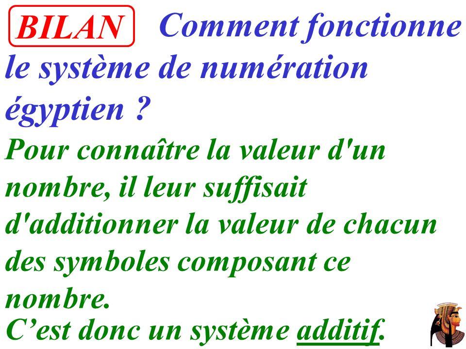 Comment fonctionne le système de numération égyptien ? Pour connaître la valeur d'un nombre, il leur suffisait d'additionner la valeur de chacun des s