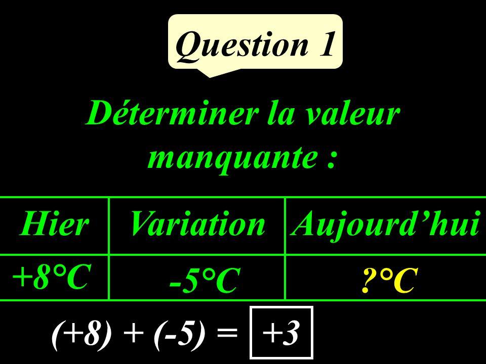 Déterminer la valeur manquante : Question 1 HierVariationAujourdhui +8°C -5°C?°C (+8) + (-5) =+3