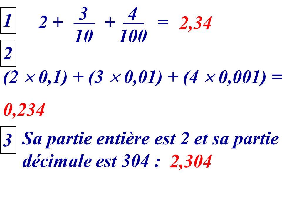 2 + 3 10 4 100 + 1 = 2,34 (2 0,1) + (3 0,01) + (4 0,001) = 0,234 2 3 Sa partie entière est 2 et sa partie décimale est 304 : 2,304