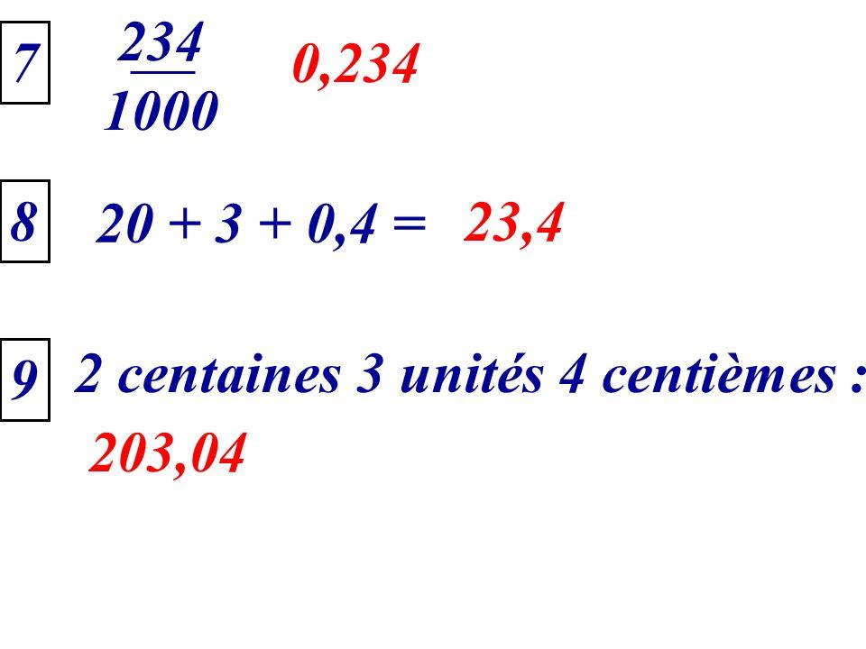 2 centaines 3 unités 4 centièmes : 7 0,234 20 + 3 + 0,4 = 23,4 8 9 203,04 234 1000