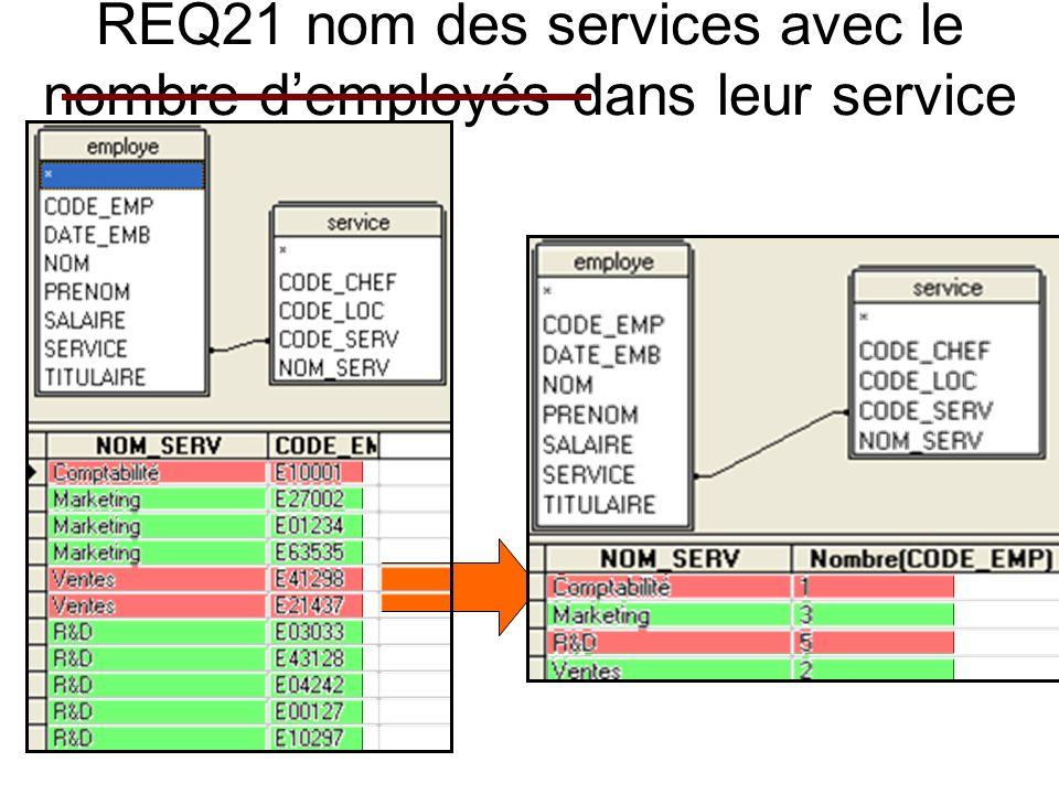 REQ21 nom des services avec le nombre demployés dans leur service