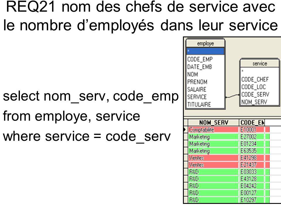 REQ21 nom des chefs de service avec le nombre demployés dans leur service select nom_serv, code_emp from employe, service where service = code_serv