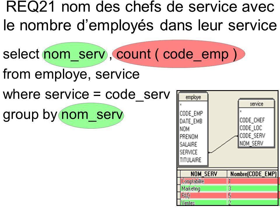 REQ21 nom des chefs de service avec le nombre demployés dans leur service select nom_serv, count ( code_emp ) from employe, service where service = co