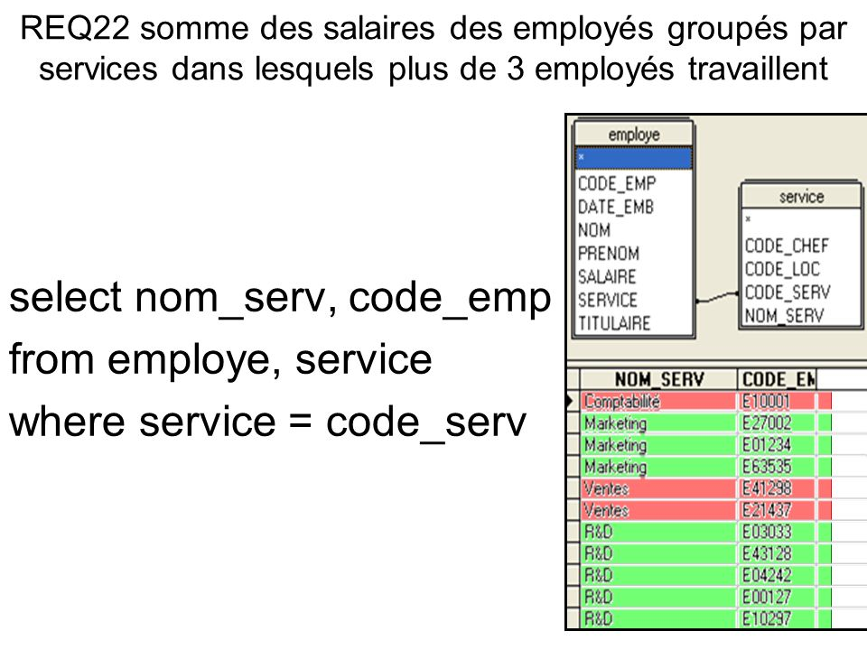 select nom_serv, code_emp from employe, service where service = code_serv
