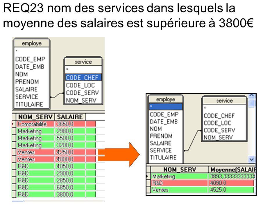REQ23 nom des services dans lesquels la moyenne des salaires est supérieure à 3800