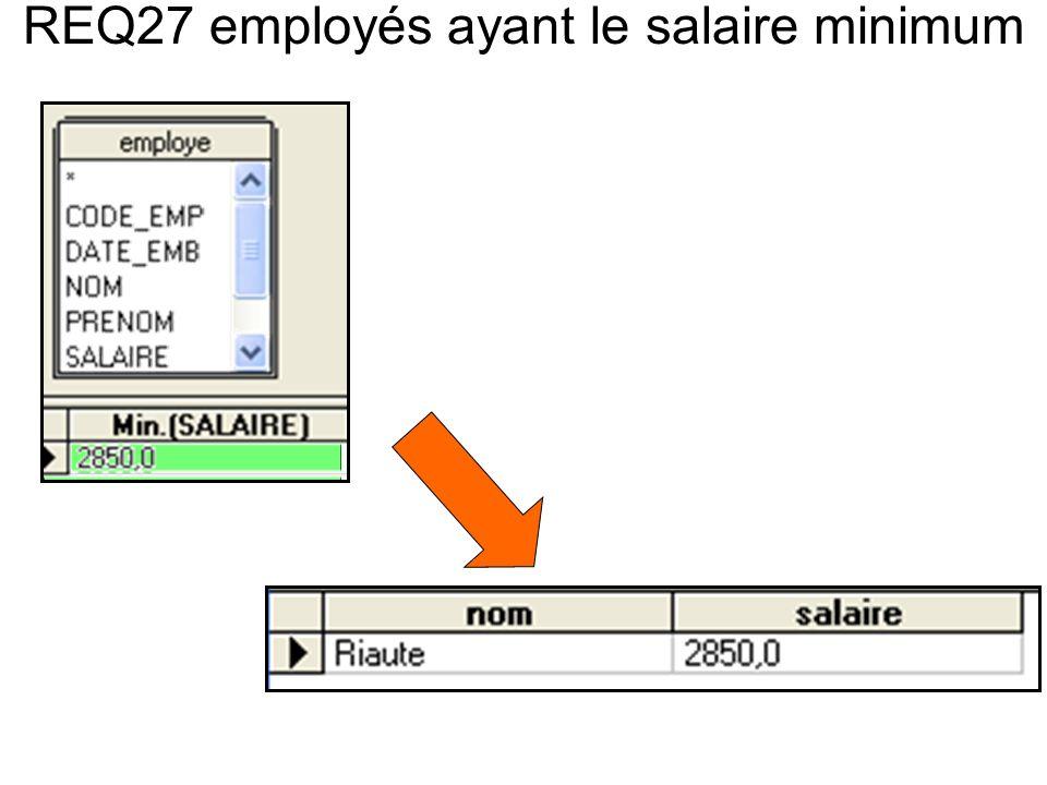 REQ27 employés ayant le salaire minimum