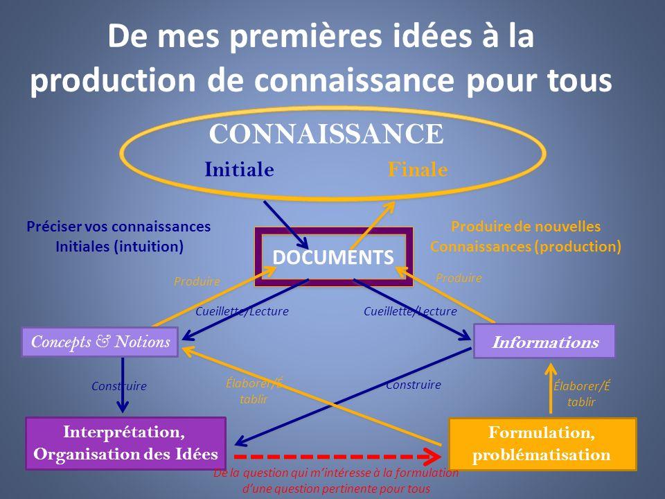 De mes premières idées à la production de connaissance pour tous CONNAISSANCE Préciser vos connaissances Initiales (intuition) Produire de nouvelles C