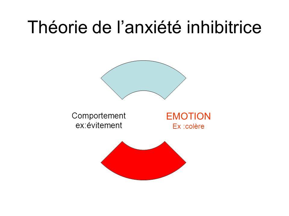 Théorie de lanxiété inhibitrice EMOTION Ex :colère Comportement ex:évitement