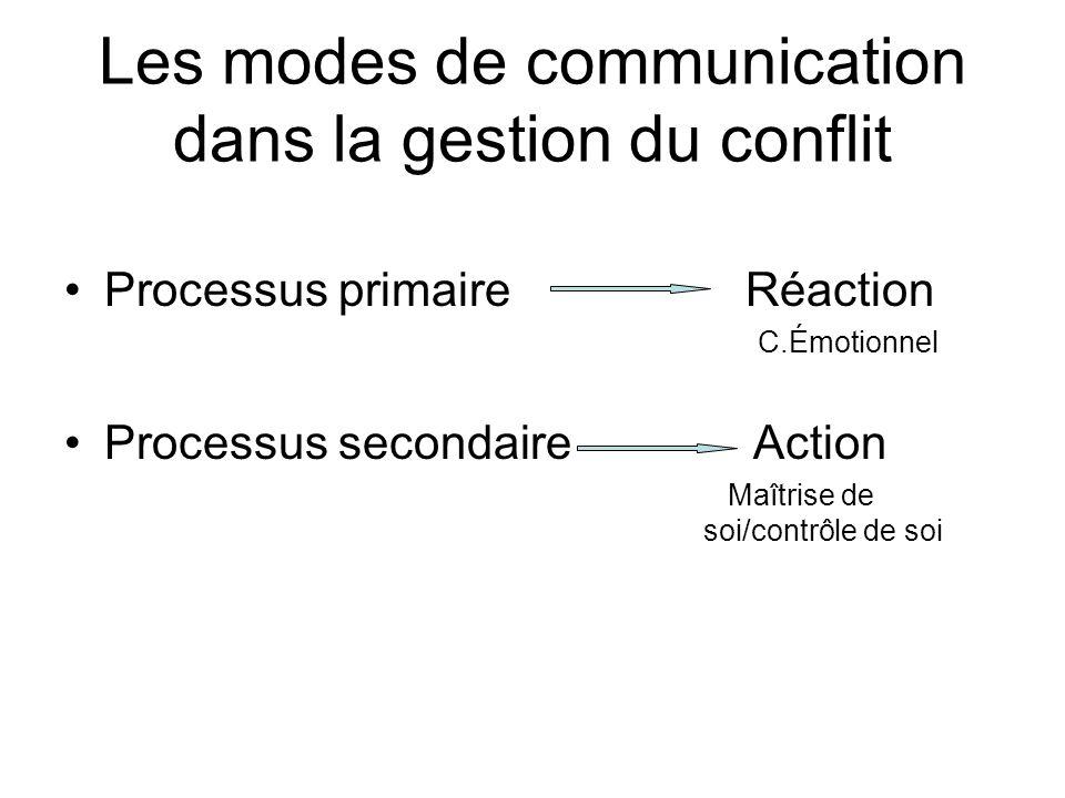 Les modes de communication dans la gestion du conflit Processus primaire Réaction C.Émotionnel Processus secondaire Action Maîtrise de soi/contrôle de soi
