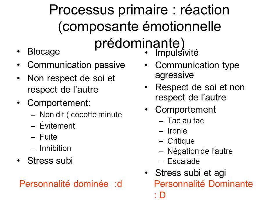 Processus primaire : réaction (composante émotionnelle prédominante) Blocage Communication passive Non respect de soi et respect de lautre Comportemen