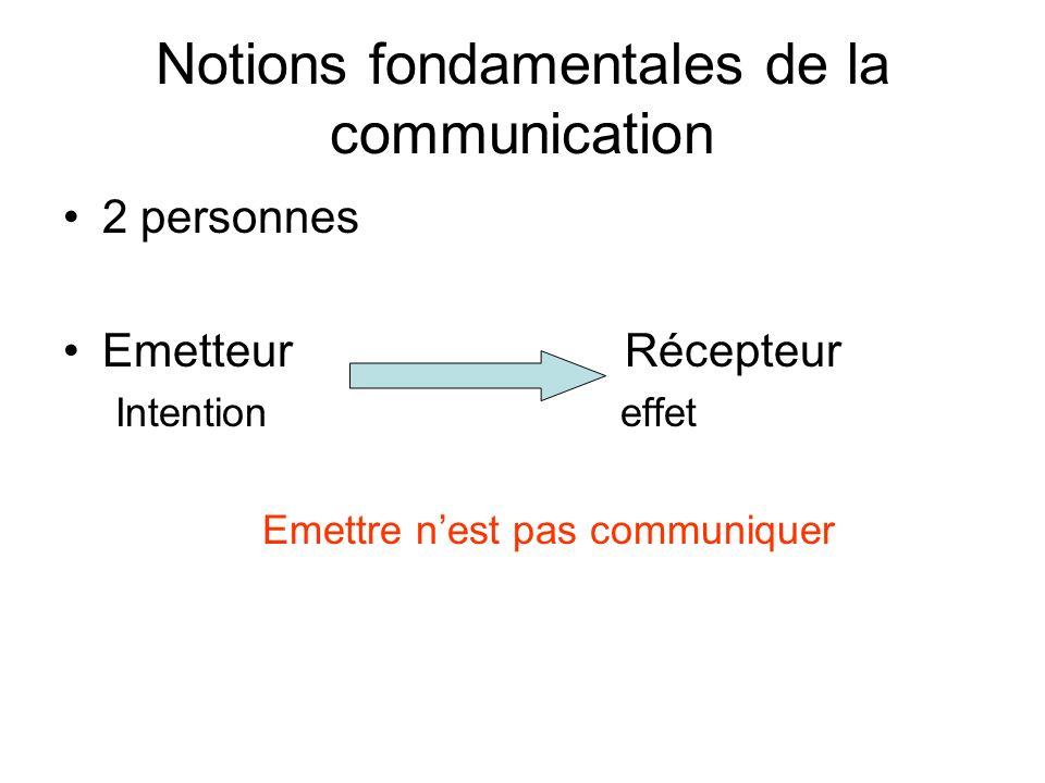 Notions fondamentales de la communication 2 personnes Emetteur Récepteur Intention effet Emettre nest pas communiquer