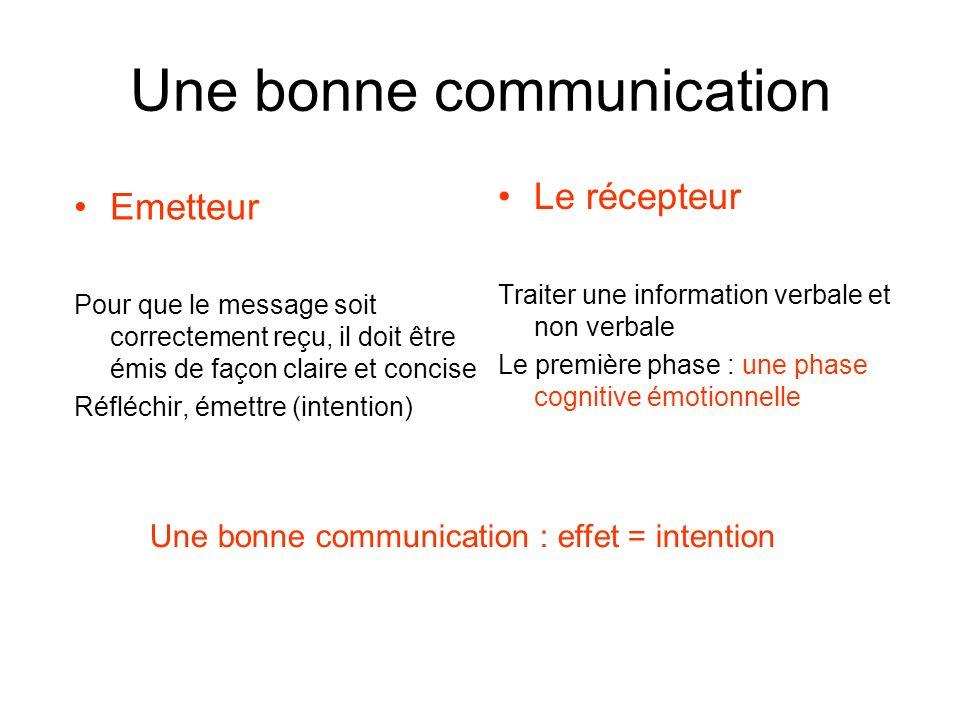 Une bonne communication Emetteur Pour que le message soit correctement reçu, il doit être émis de façon claire et concise Réfléchir, émettre (intentio