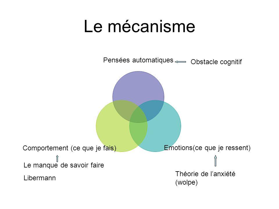 Le mécanisme Pensées automatiques Emotions(ce que je ressent) Comportement (ce que je fais) Théorie de lanxiété (wolpe) Obstacle cognitif Le manque de savoir faire Libermann