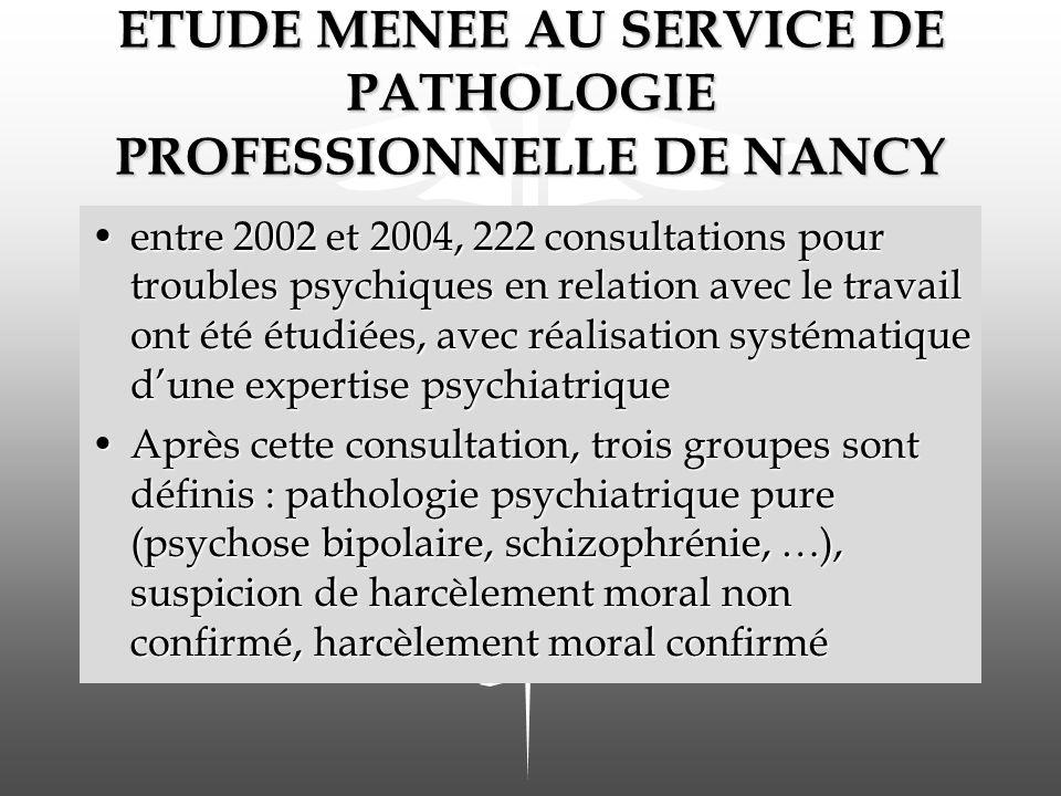 ETUDE MENEE AU SERVICE DE PATHOLOGIE PROFESSIONNELLE DE NANCY entre 2002 et 2004, 222 consultations pour troubles psychiques en relation avec le trava