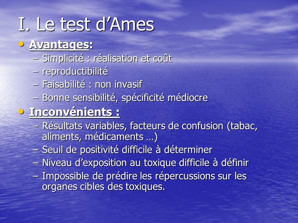 I. Le test dAmes Avantages: Avantages: –Simplicité : réalisation et coût –reproductibilité –Faisabilité : non invasif –Bonne sensibilité, spécificité
