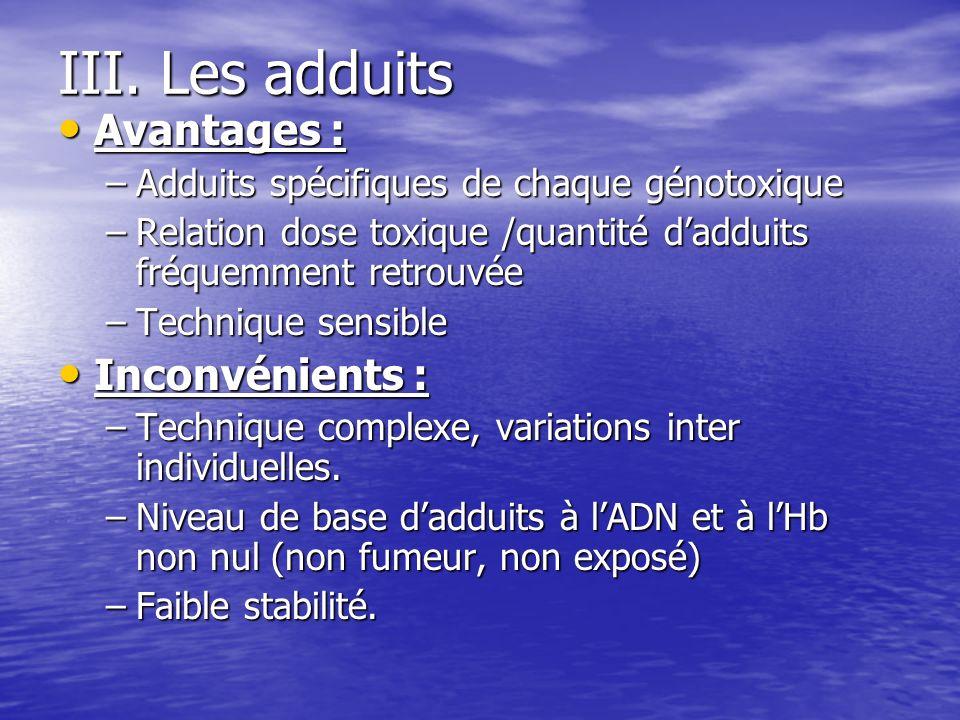 III. Les adduits Avantages : Avantages : –Adduits spécifiques de chaque génotoxique –Relation dose toxique /quantité dadduits fréquemment retrouvée –T