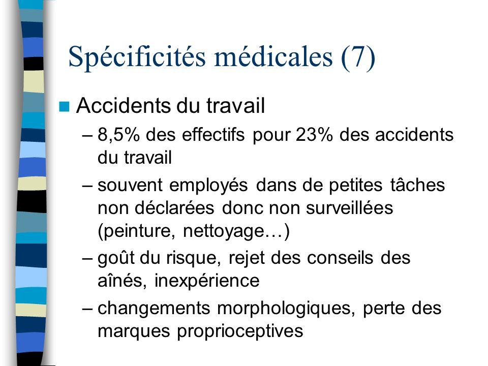 Spécificités médicales (7) Accidents du travail –8,5% des effectifs pour 23% des accidents du travail –souvent employés dans de petites tâches non déc