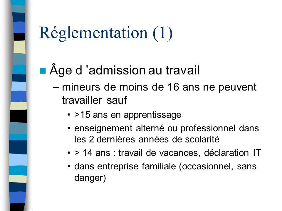 Réglementation (1) Âge d admission au travail –mineurs de moins de 16 ans ne peuvent travailler sauf >15 ans en apprentissage enseignement alterné ou