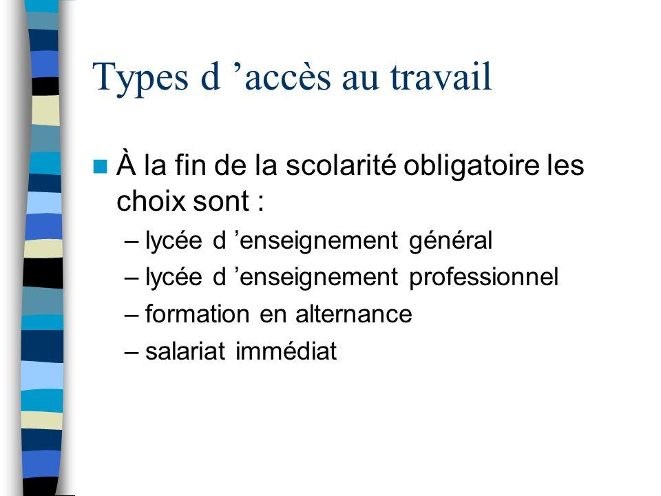 Types d accès au travail À la fin de la scolarité obligatoire les choix sont : –lycée d enseignement général –lycée d enseignement professionnel –form