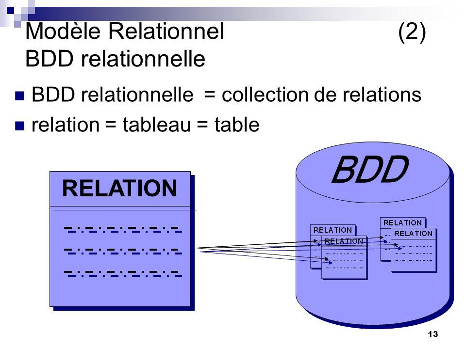 13 Modèle Relationnel(2) BDD relationnelle BDD relationnelle = collection de relations relation = tableau = table RELATION yves le seul qu on verra La BDD tourne autour de la relation Brique elementaire yves le seul qu on verra La BDD tourne autour de la relation Brique elementaire yves Intuitif Imaginé par Codd chercheur IBM (1970) yves Intuitif Imaginé par Codd chercheur IBM (1970)