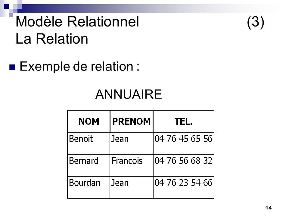 14 Modèle Relationnel(3) La Relation Exemple de relation : ANNUAIRE Yves: Se presente sous forme de lignes et de colonnes Yves: Se presente sous forme de lignes et de colonnes