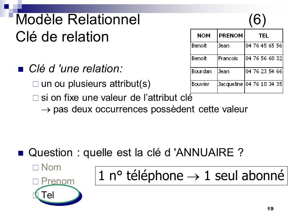 19 Modèle Relationnel(6) Clé de relation Clé d une relation: un ou plusieurs attribut(s) si on fixe une valeur de lattribut clé pas deux occurrences possèdent cette valeur Question : quelle est la clé d ANNUAIRE .
