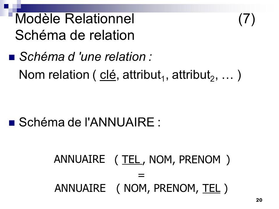 20 Modèle Relationnel(7) Schéma de relation Schéma d une relation : Nom relation ( clé, attribut 1, attribut 2, … ) Schéma de l ANNUAIRE : ANNUAIRE ( TEL), NOM, PRENOM = ANNUAIRE ( NOM, PRENOM, TEL ) Yves Qd on parle de relation, on se contentera du schema relation resumée par schéma Decrit tout les contenus possibles d une relation Manière tres concise de decrire ce que peut contenir une relation Tel connaître le tel suffit pour retrouver la personne Savoir utiliser un annuaire, on sait utiliser tout autre annuaire avec meme schema Yves Qd on parle de relation, on se contentera du schema relation resumée par schéma Decrit tout les contenus possibles d une relation Manière tres concise de decrire ce que peut contenir une relation Tel connaître le tel suffit pour retrouver la personne Savoir utiliser un annuaire, on sait utiliser tout autre annuaire avec meme schema