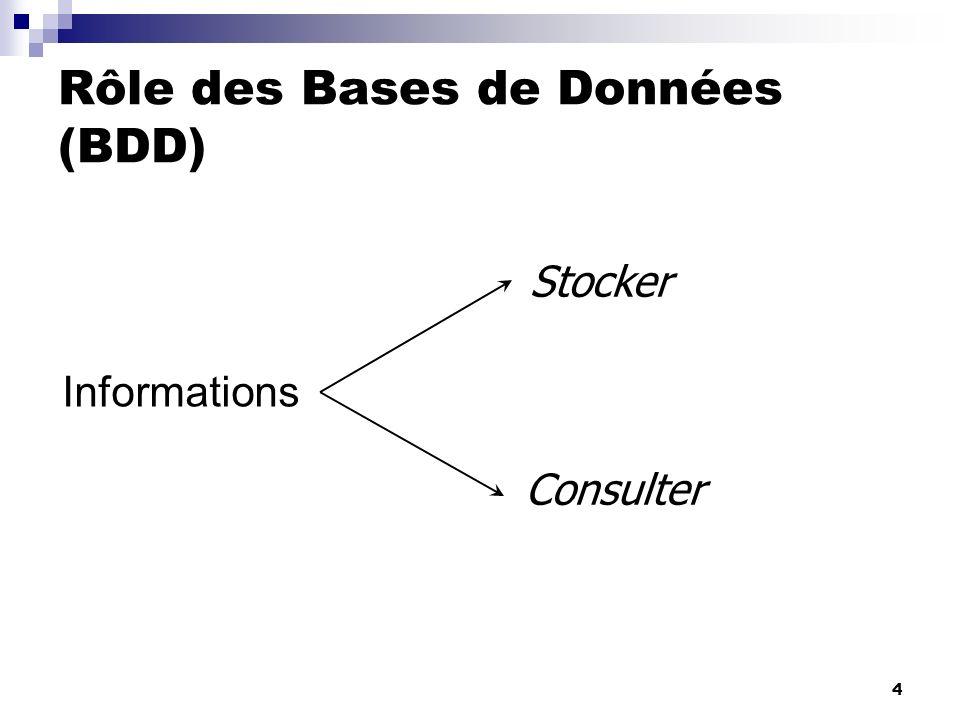 4 Informations Consulter Stocker Rôle des Bases de Données (BDD) Yves: But des BDD double collectionner des informations.