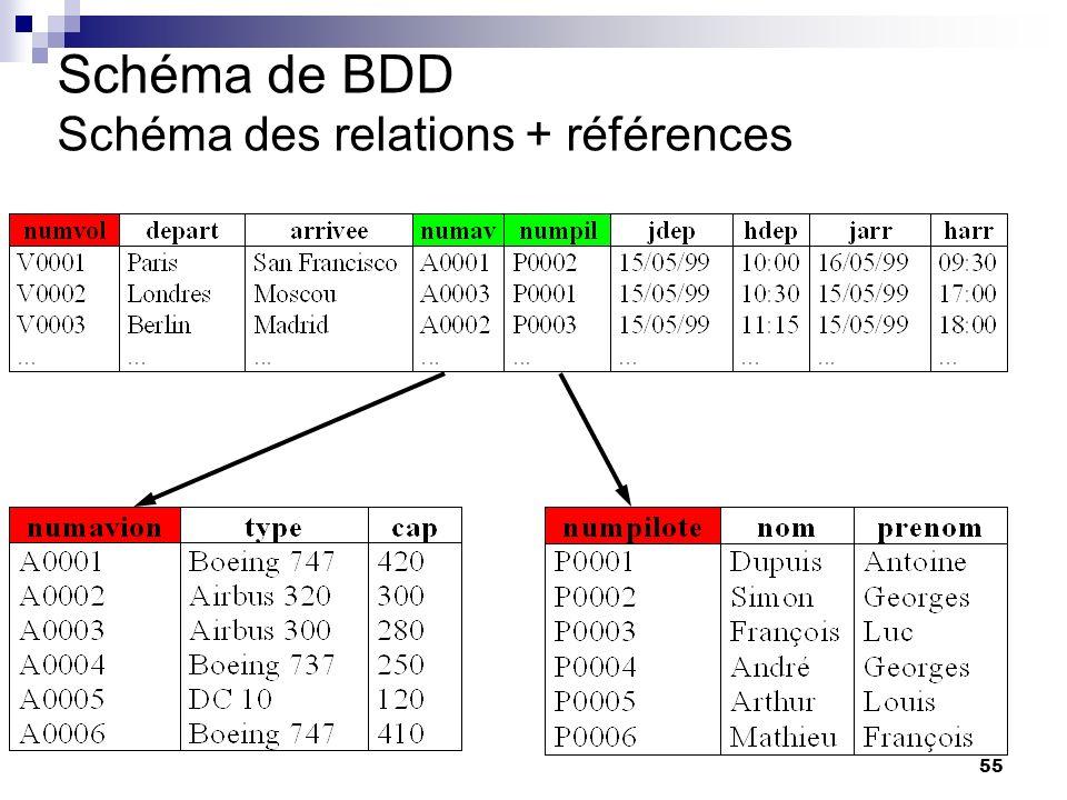 55 Schéma de BDD Schéma des relations + références odette auzende: Pour completer votre BDD : - surligner les clés -tracer les références entre table : elles se font entre attributs qui ont meme valeurs -aucune relation ne doit reste isolée.