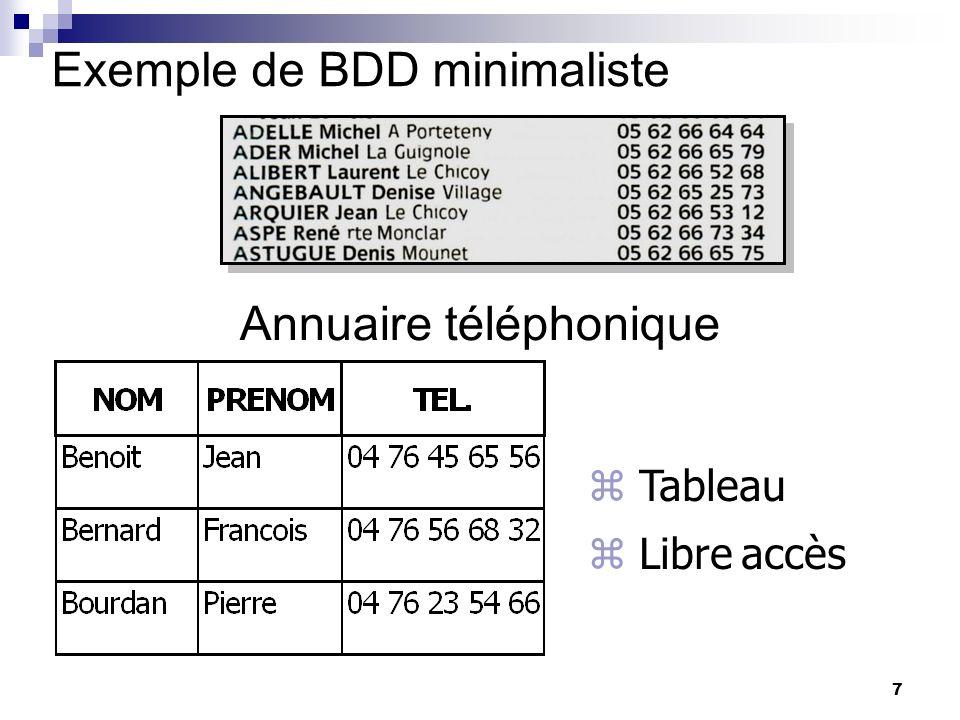 7 Exemple de BDD minimaliste Annuaire téléphonique Tableau Libre accès yves: modele tabulaire : avec lignes et colonnes consultable par tout le monde yves: modele tabulaire : avec lignes et colonnes consultable par tout le monde