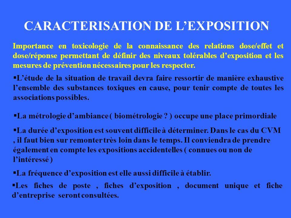 CARACTERISATION DE LEXPOSITION Importance en toxicologie de la connaissance des relations dose/effet et dose/réponse permettant de définir des niveaux